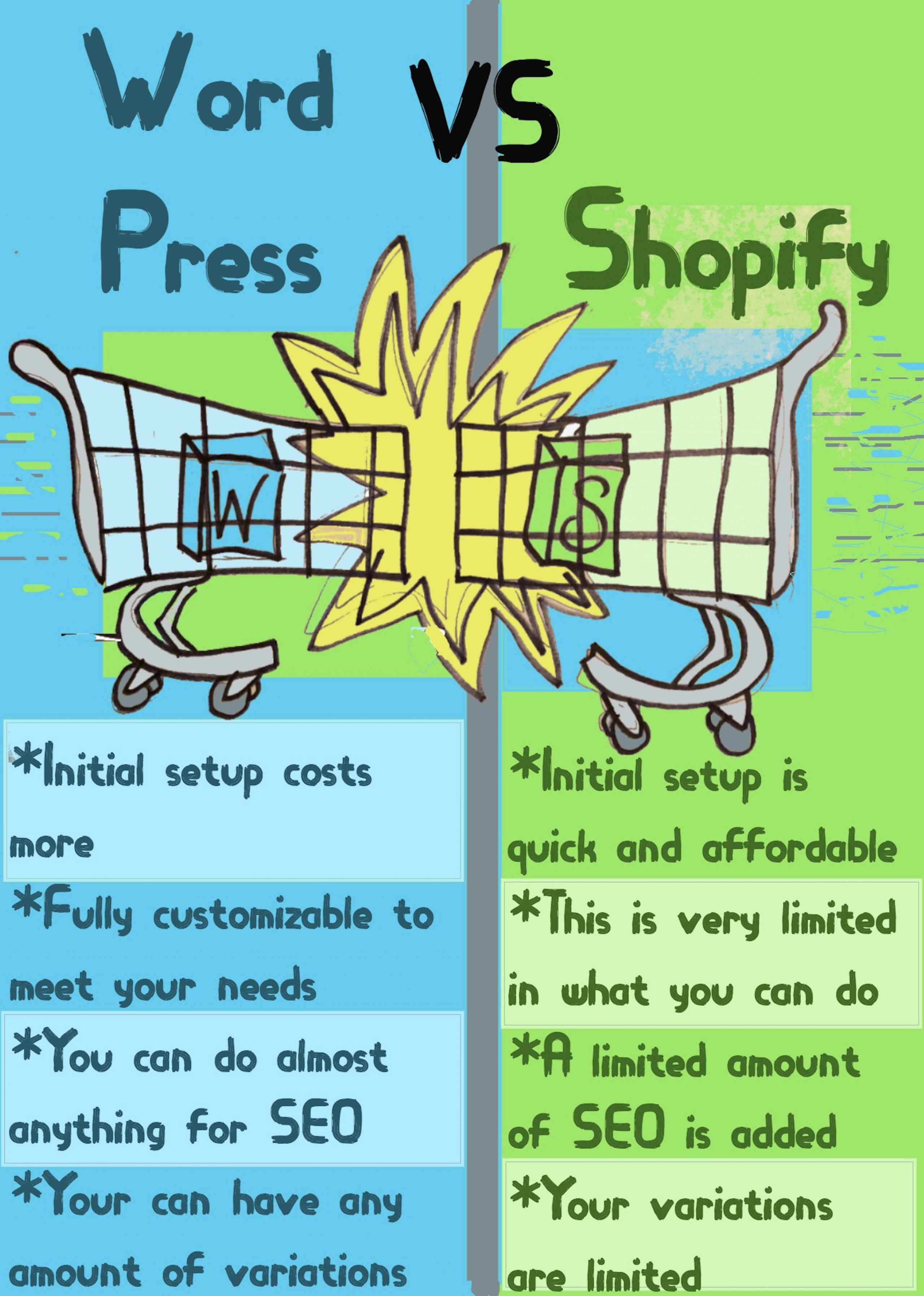 WordPress versus Shopify